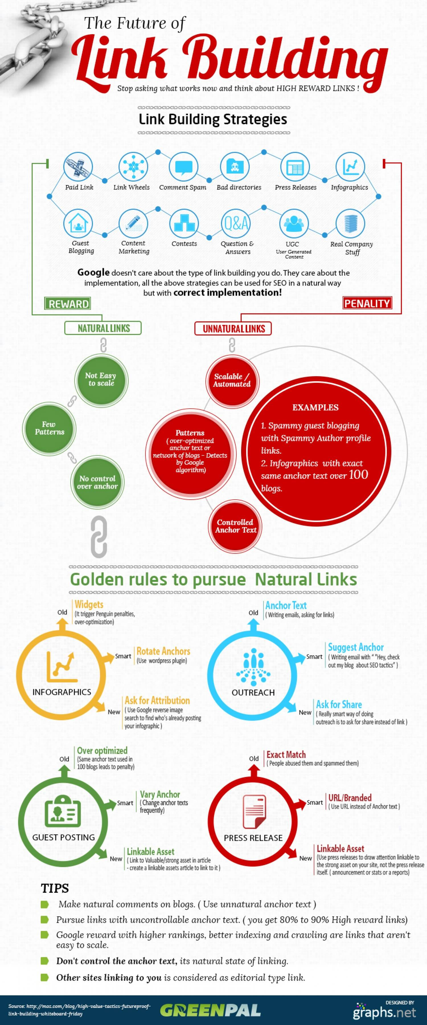The Future of Linkbuilding